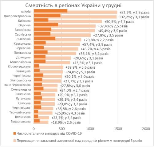 COVID на втором месте среди причин смерти в Николаевской области за пять месяцев 1
